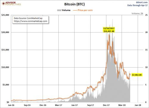 Should You Buy The Recent Cryptocurrency Bounce?