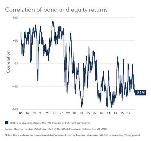 Bonds Are Still Hedging Stocks