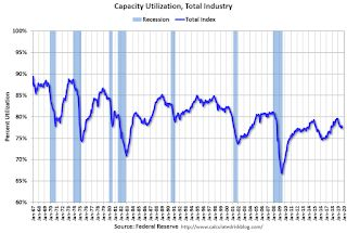 Industrial Production Decreased in September