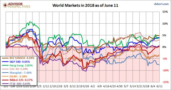 Global Markets Are On The Mend