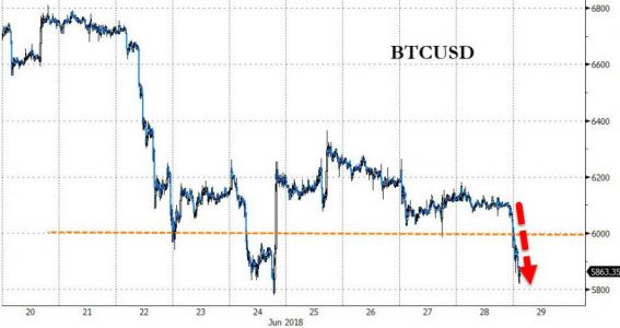 Bitcoin In Freefall As Congress Warns Of Crypto Threat To U.S. Election