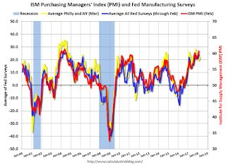 Earlier: Philly and NY Fed Manufacturing Surveys Showed Solid Growth in March