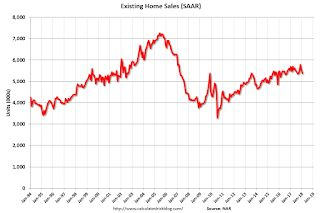 "NAR: ""Existing-Home Sales Slip 3.2 Percent in January"""