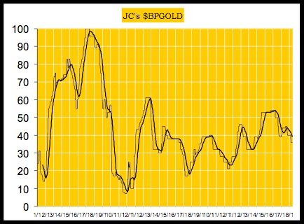 Bearish Gold Sentiment Presents Long-Term Buying Opportunity