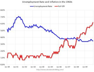 Demographics, Unemployment Rate and Inflation