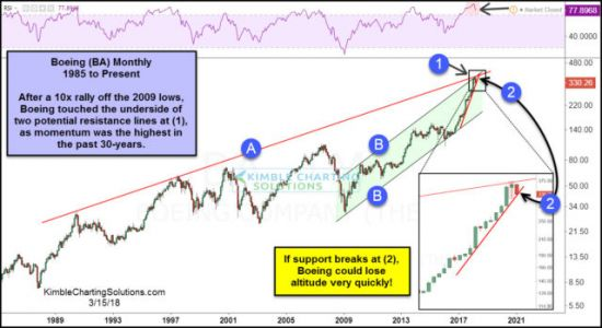 If Boeing Breaks Down, Expect The Dow Jones Industrial Average To Follow