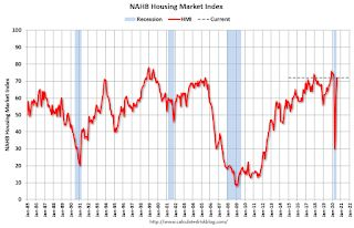 NAHB: Builder Confidence Increased to 72 in July