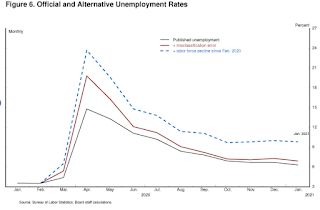 The Employment Situation is Far Worse than the Unemployment Rate Indicates