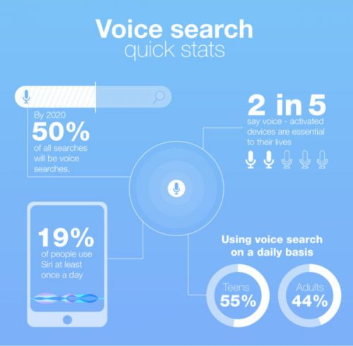 How Amazon Started a Voice Search Marketing Revolution