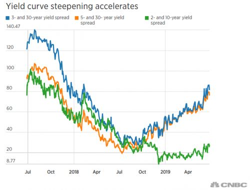 Investors are growing more concerned as parts of the yield curve start to steepen