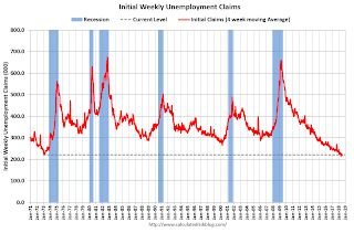 Weekly Initial Unemployment Claims decreased to 207,000