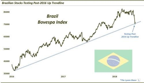 Can Brazilian Stocks Bounce Off Strong Technical Support?