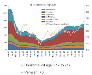 "Oil Rigs ""Are the Permian's Go-Go Days Ending?"""