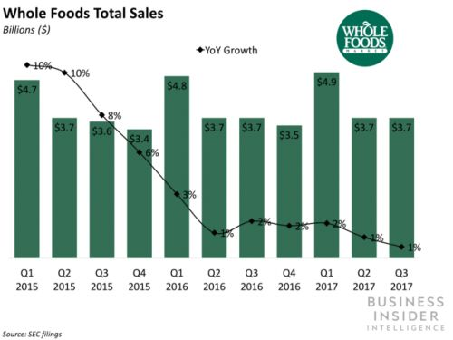 Amazon and Whole Foods, a year later
