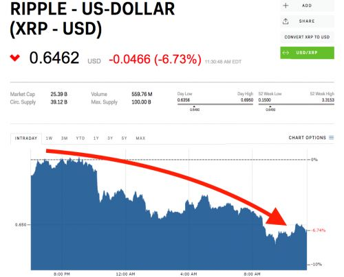 XRP falls after Ripple says it wants more regulation