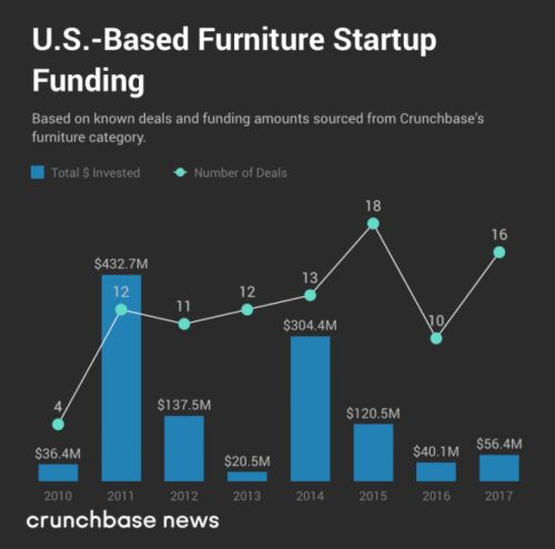 Furniture startups skip the showroom and go straight to your door