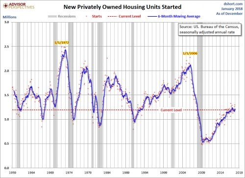 Real Estate Rally On Hold As Housing Starts Decline