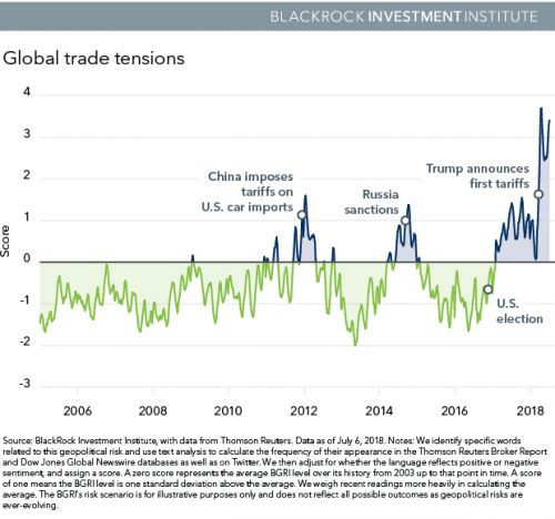 How Will Global Trade Tensions Impact The Markets?