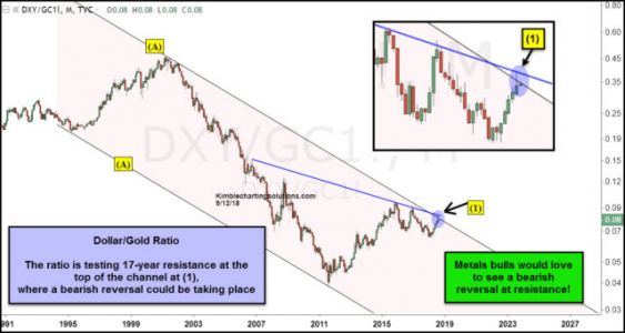 Watch This Indicator For Signs Of A Gold Comeback