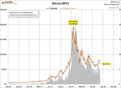 Will Bitcoin Ever Get Back To Its Lofty Highs?