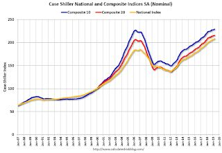 Case-Shiller: National House Price Index increased 3.5% year-over-year in April