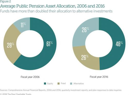 Financial Advisors should be Bullish on Alternative Investments as part of IRAs & retirement assets