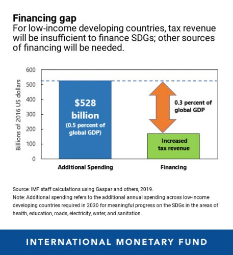 Chart of the WeekMind the Gap in SDG Financing