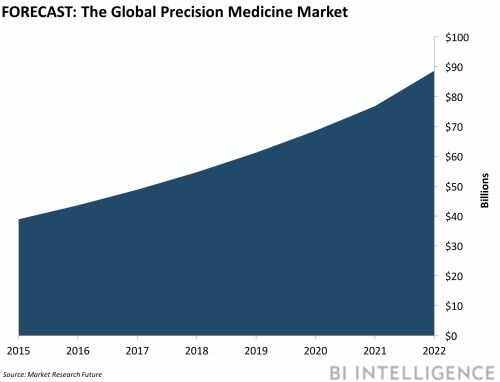 DIGITAL HEALTH BRIEFING: Precision medicine is gaining momentum - AWS taps healthcare, finance for blockchain - Apps could solve medication adherence
