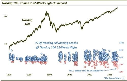 QQQ New Highs Come With Record Low Participation