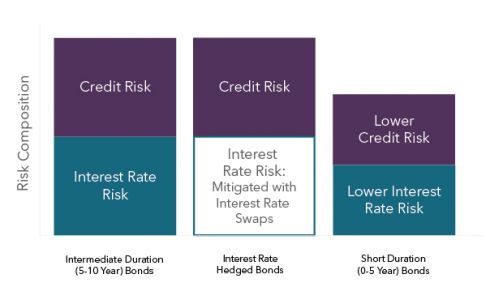 Time To Add Interest Rate Hedging To Your Portfolio