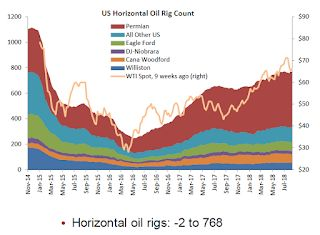 """Oil Rigs: """"A breather after last week's big gains"""""""