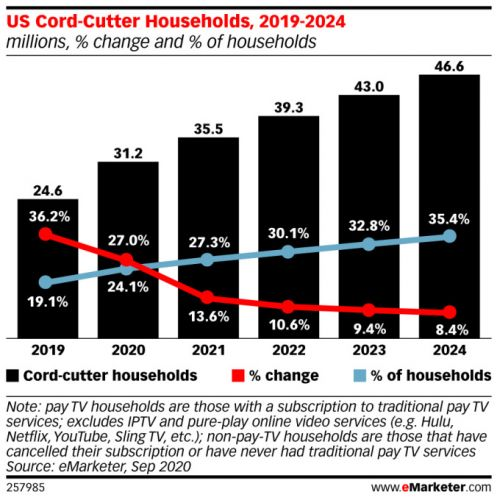 Pandemic accelerated cord cutting, making 2020 the worst-ever year for pay TV