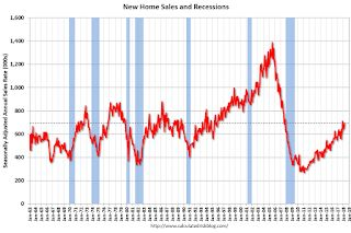 New Home Sales increase to 694,000 Annual Rate in March