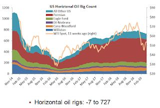 Oil: Rig Counts increased Slightly