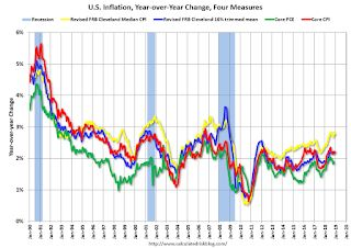 Key Measures Show Inflation about the same in December as in November on YoY Basis