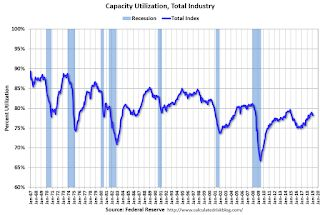 Industrial Production Increased 0.1% in February