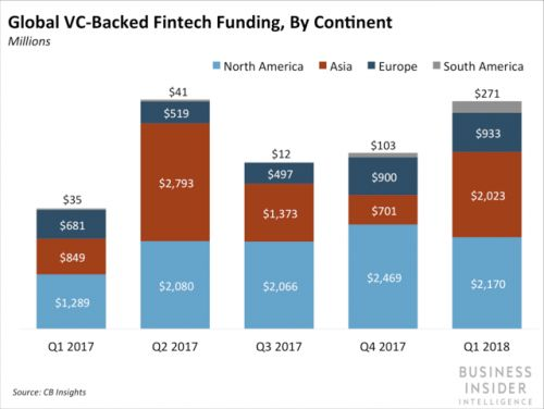 Fintech deals see record numbers in Q1 2018 - with emerging markets leading the way
