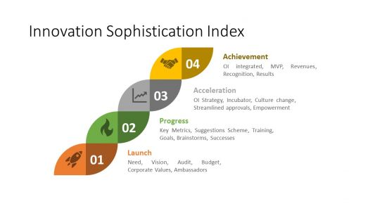 How Good is Your Business at Innovation? Try the Sophistication Index