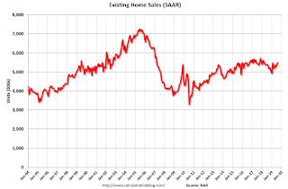 NAR: Existing-Home Sales Increased to 5.49 million in August