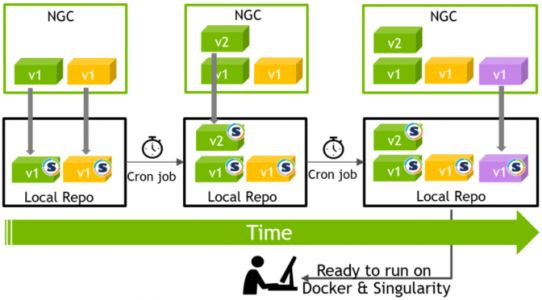 Japan's Fastest Supercomputer Adopts NGC, Enabling Easy Access to Deep Learning Frameworks