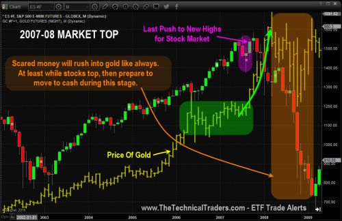Current Market Setup Looks Bullish For Gold