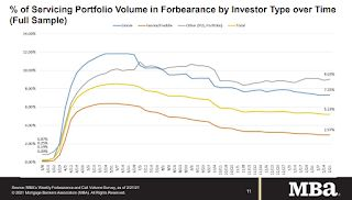 """MBA Survey: """"Share of Mortgage Loans in Forbearance Increases Slightly to 5.23%"""""""