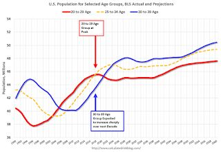 Demographics: Renting vs. Owning