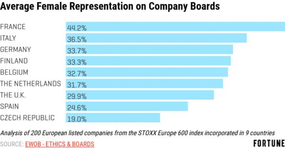 Need Proof That Companies Can Have Gender Diverse Boards? Look to France