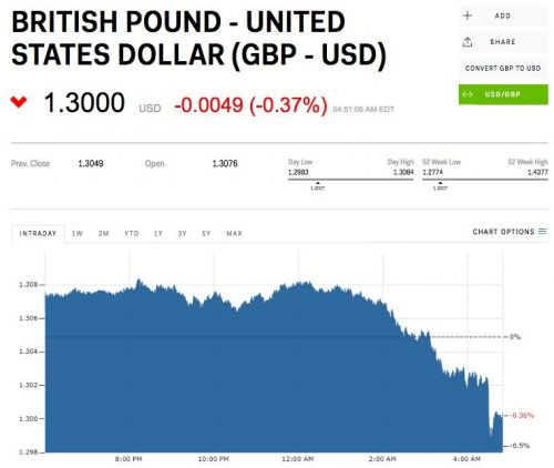 The pound takes a bath after 'terrible' UK retail sales numbers