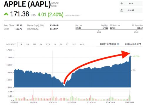 Apple is surging after Warren Buffett's Berkshire Hathaway ups its stake
