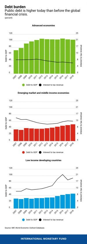 High Debt Hampers Countries' Response to a Fast-Changing Global Economy