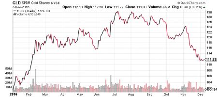 Analyst: Gold Is Going To $5,000 Per Ounce - But It'll Crash More First