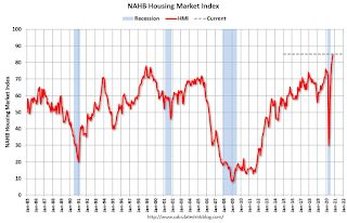 NAHB: Builder Confidence Increased to 85 in October, Record High
