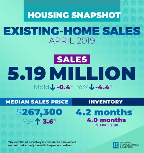 NAR: Blip in Existing-Home Sales a Minor Setback